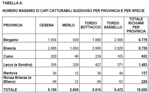 Calendario Venatorio Lombardia.Deroghe Lombardia Due Progetti Di Legge Per Autorizzarle