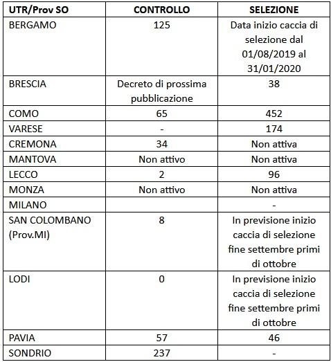Calendario Venatorio Lombardia.Lombardia Il Punto Di Rolfi Sul Controllo Dei Cinghiali