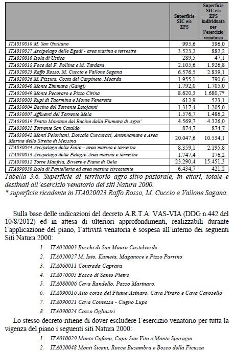 Calendario Venatorio Sicilia.Piano Faunistico Venatorio Sicilia Ecco Dove Si Caccia